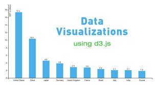 D3 Js Bar Chart Json Data Visualizations In D3 Js