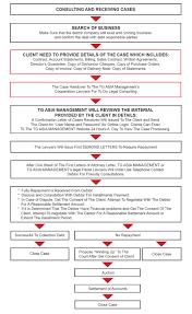 Process Flowchart Tg Asia Management