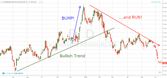 Bart Chart Pattern 5 Tips For Confirming And Trading The Bump And Run