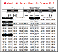 E4 Pay Chart 2016 Thailand Lottery Result 1st December 2018 1 12 2018
