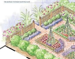 Small Picture Kitchen Garden Design hypnofitmauicom