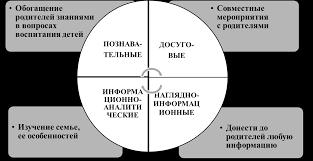 Дипломная работа Проектная деятельность как форма взаимодействия  hello html m6f129f58 png