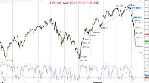 Inside Futures Relevant Trading Focused Information
