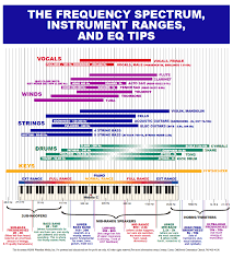 Dance Music Frequency Chart Eq Frequency Charts Taxi Com