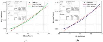 Aircraft Fuel Consumption Chart Sustainability Free Full Text Fuel Consumption Model Of