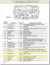 2005 honda element fuse diagram wiring diagram rows 2007 honda element fuse diagram wiring diagram perf ce 2005 honda element under dash fuse box diagram 2005 honda element fuse diagram