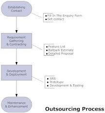 Employee Training Process Flow Chart Flowchart Samples In Quality Assurance