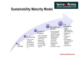 sustainability maturity model archives terra infirma how mature is your sustainability programme
