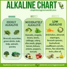 Alkaline Foods Chart Apanache