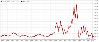 Bdi Historical Chart Baltic Dry Index Historical Data British Pound Japanese Yen