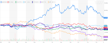 Sabmiller Stock Chart The Top 5 Beer Stocks Of 2018