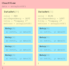 Com Github Mikephil Charting Charts Linechart Example Mpandroidchart Explained In Kotlin Life In A Nutshell