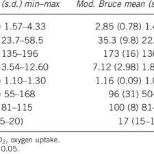 Modified Bruce Treadmill Protocol Chart Modified Bruce Protocol Download Table