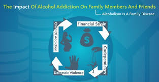 Impact And Of Members The Addiction On Family Alcohol Friends