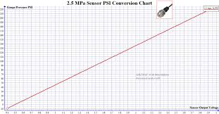 Pressure Transducer Conversion Graph Volts To Psi