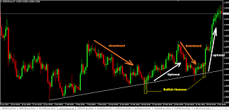 Candlestick Patterns Best Bullish Hammer Reversal Candlestick Pattern Forex Trading Forex