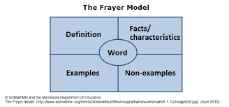 Frayer Model Examples Social Studies Making Sense Of The Second World War Identifying Key Actions