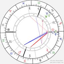 Miley Cyrus Birth Chart Horoscope Date Of Birth Astro