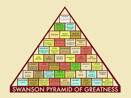 Ron Swanson Chart Of Manliness Swanson Pyramid Of Greatness For Those Uninformed Ron