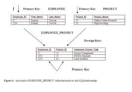 Relational Data Modelling Modeling And Accessing Relational Data Oracle Magazine