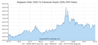 Singapore Dollar Sgd To Indonesian Rupiah Idr History