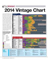 Vintage Champagne Years Chart 2014 Vintage Chart Us Wine Enthusiast Magazine Wine Wines