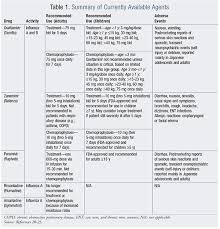 Influenza Dosage Chart Antiviral Therapy In Patients With Influenza
