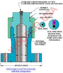 Api Wellhead Top Connector Dimensions Identify