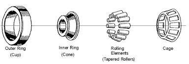 tapered roller bearing. tapered roller bearing