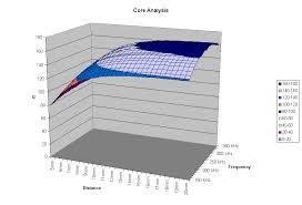 Build 3d Chart In Excel From 3d Array By Oliver French From