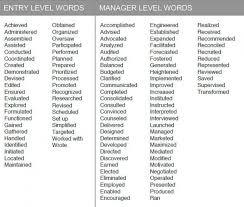 25+ Unique Resume Action Words Ideas On Pinterest | Action Words regarding  Strong Action Words