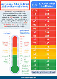 A1c Levels Chart Uncommon Aic Blood Sugar Levels Chart Glucose Chart