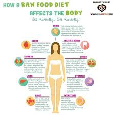 Raw Food Chart Raw Vegan Raw Food Diet Raw Vegan Recipes