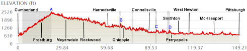 C O And C O Elevation Charts