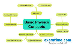 how to study physics mind map