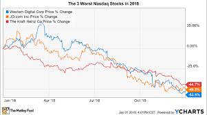 Wdc Stock Chart The 3 Worst Stocks In The Nasdaq 100 In 2018 Nasdaq