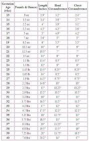 Preemie Baby Growth Chart Girl Preemie Baby Growth Chart Www Bedowntowndaytona Com