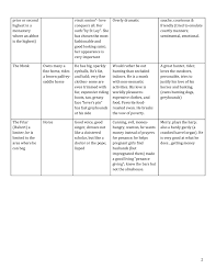 Canterbury Tales Character Chart Key The Canterbury Tales Pilgrim Chart From The