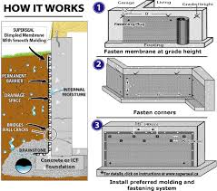 basement foundation design. Nice Design Waterproofing Basement Walls Redoubtable Kbdphoto Foundation