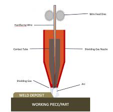 Hardfacing Electrode Comparison Chart Mig Submerged Arc Hardfacing Surface Engineering