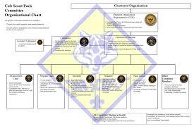 Bsa Registration Fee Chart 2019 33 Studious Bsa District Organization Chart