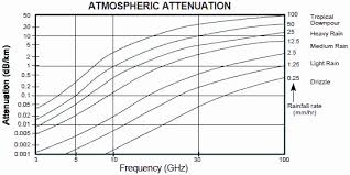 Wifi Attenuation Chart What Is The Impact Of Rain On Rf Signal Propagation