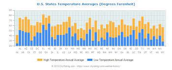 Weather History Average Weather By City State
