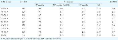Reference Centile Charts Of First Trimester Aneuploidy
