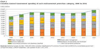How To Make Chart On Pollution Government Spending On Environmental Protection In Canada