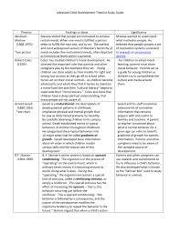 Learning Theories Summary Chart 10 Prototypic Developmental Theories Chart