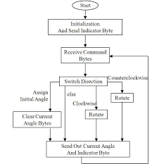 Bytes Chart 22 Flow Chart Of The Control Of Dwm Download Scientific