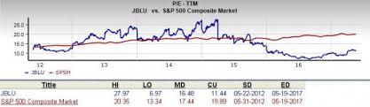 Jblu Stock Quote Should Value Investors Pick JetBlue Airways JBLU Stock May 100 78