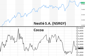 Cocoa Commodity Chart Ethical Consumerism Part 8 Slavery In The Chocolate