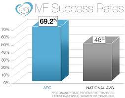 Ivf Chart Multiple Cycle Ivf Plan Ivf Fertility Clinic Infertility
